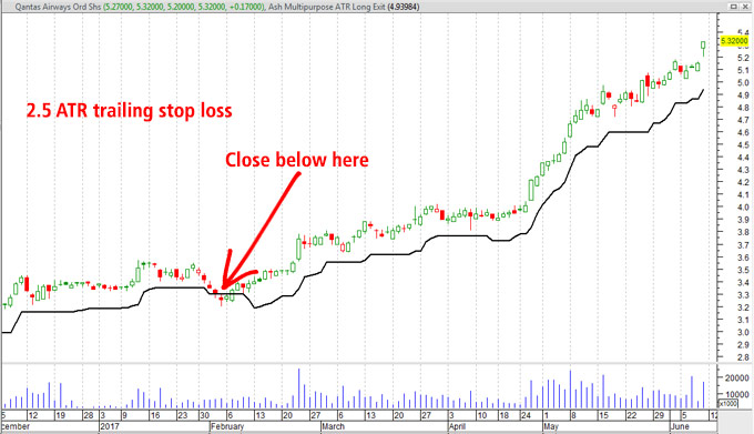 basic atr trailing stop