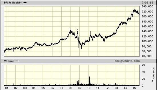 Berkshire Hathaway Share Price
