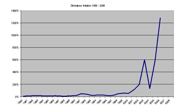zimbabwe trading