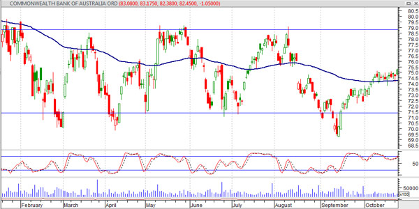 cfd trading strategy on cba on asx