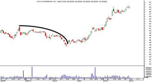 Short move parabolic
