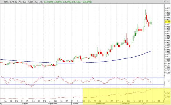 volatility atr sino gas