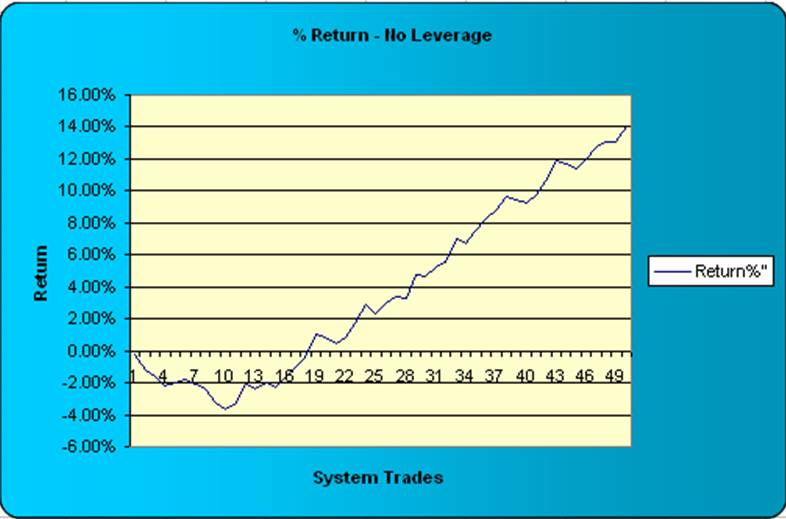 Trade forex no leverage