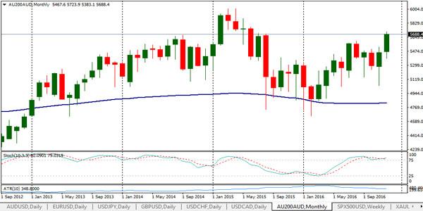 cfd trading gambling aus 200 chart