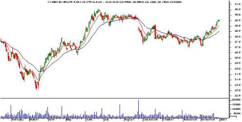 Trading Versus Investing