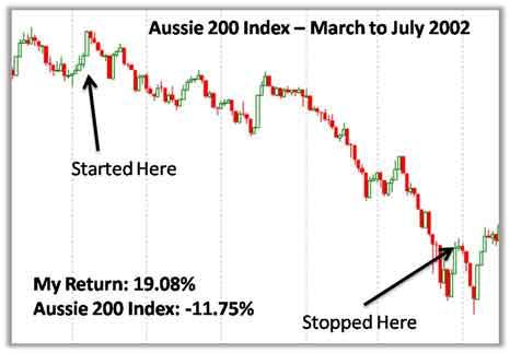 Aussie 200 index trading