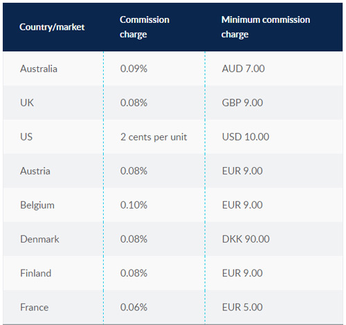 cmc markets broker review commissions