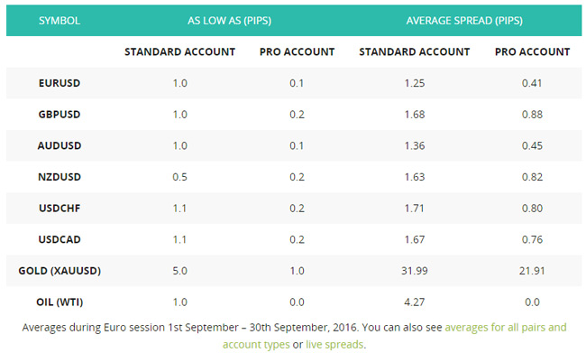 axitrader forex broker review spreads