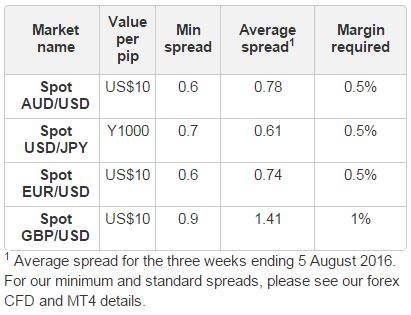 Forex option valuation