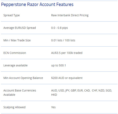 Pepperstone 100 forex brokers