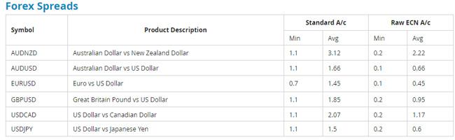 Forex spreads FP Markets Australia