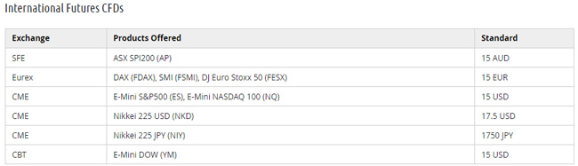 index futures DMA cfds FP Markets