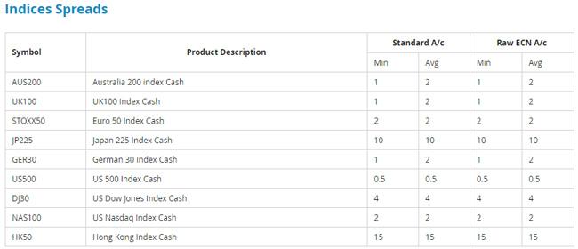 fp markets index cfds