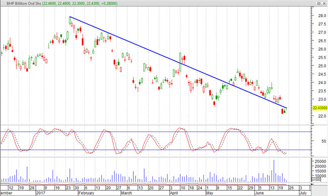 bhp share cfds downtrend
