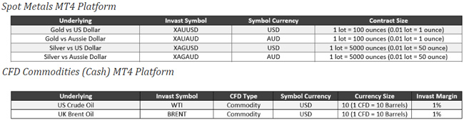Invast commodity cfds you can trade