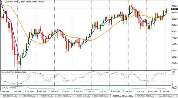 online cfd trading asx200 chart