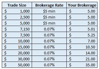 trade direct 365 brokerage aussie share CFDs