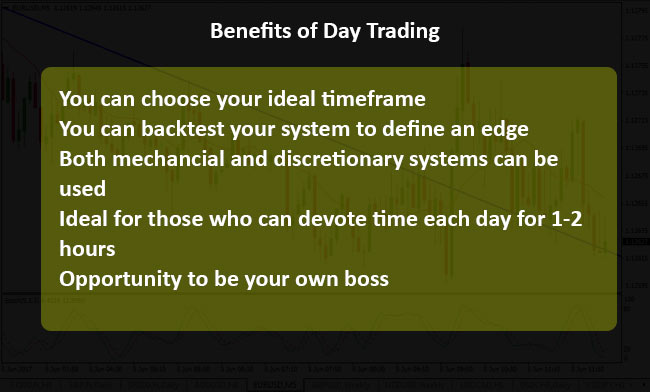 3 Best Chart Patterns for Intraday Trading in Forex