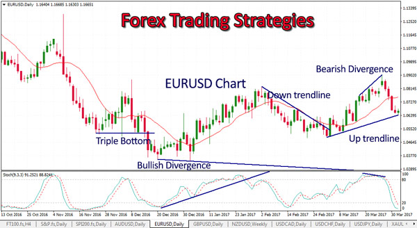 Forex trading technical strategies