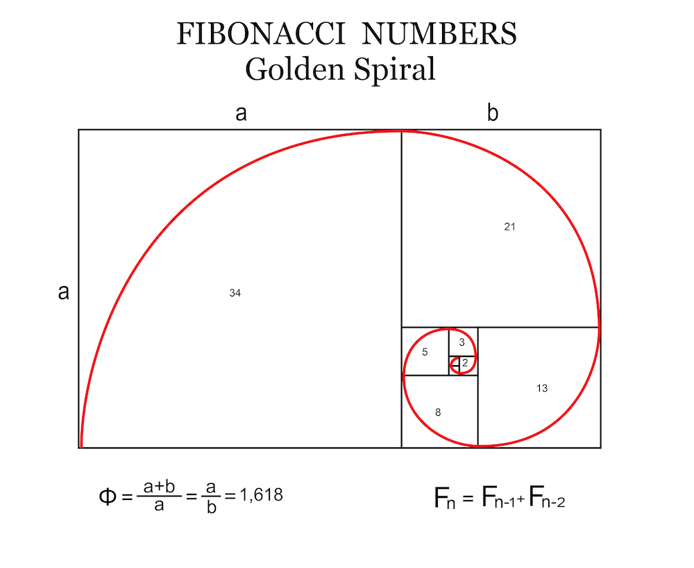 Fibonacci analysis in forex trading
